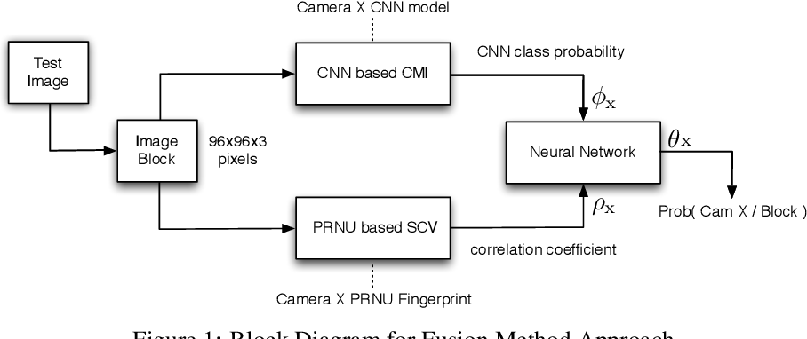 Figure 1 for Fusion of Camera Model and Source Device Specific Forensic Methods for Improved Tamper Detection