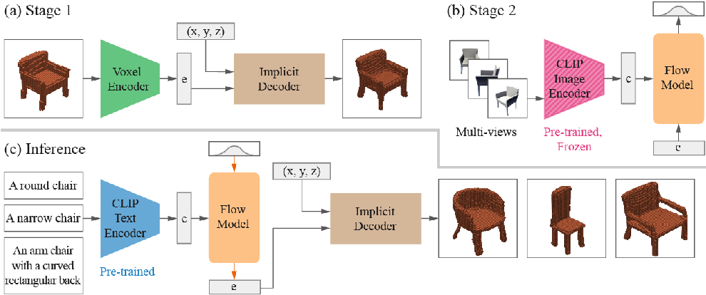Figure 2 for CLIP-Forge: Towards Zero-Shot Text-to-Shape Generation