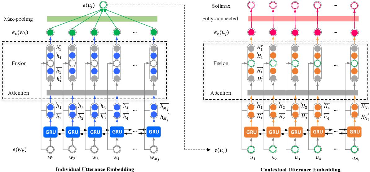 Figure 3 for HiGRU: Hierarchical Gated Recurrent Units for Utterance-level Emotion Recognition