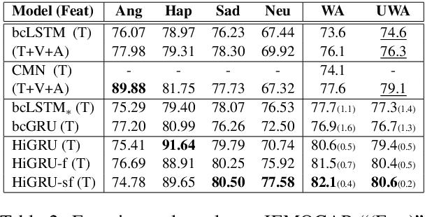 Figure 4 for HiGRU: Hierarchical Gated Recurrent Units for Utterance-level Emotion Recognition