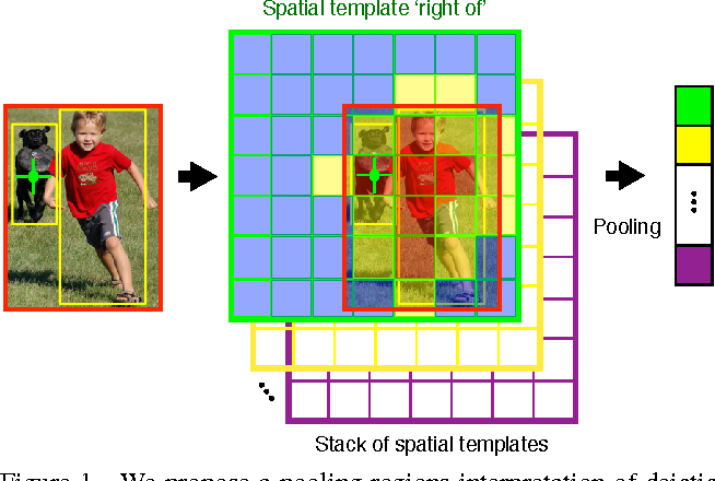 Figure 1 for A Pooling Approach to Modelling Spatial Relations for Image Retrieval and Annotation