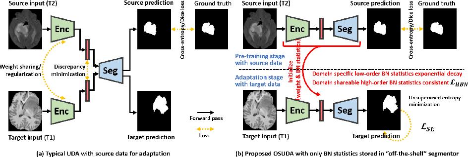 Figure 1 for Adapting Off-the-Shelf Source Segmenter for Target Medical Image Segmentation