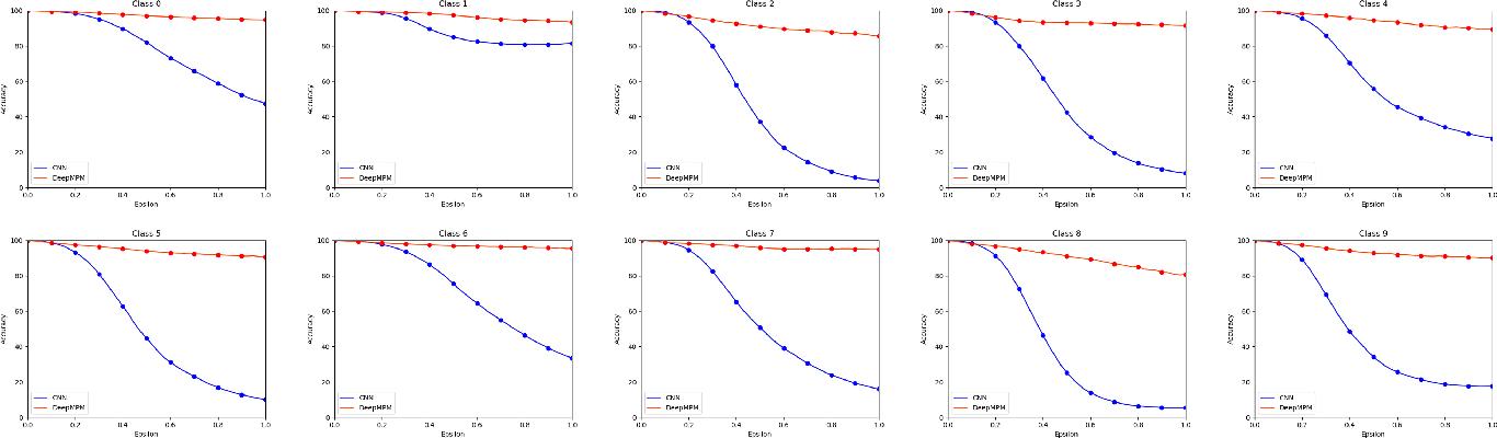 Figure 2 for Deep Minimax Probability Machine