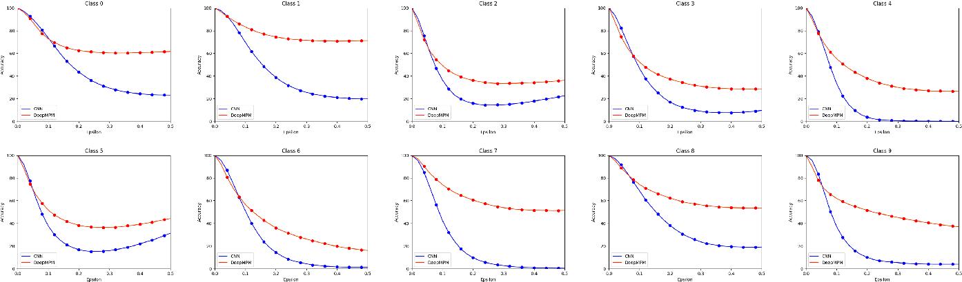 Figure 3 for Deep Minimax Probability Machine
