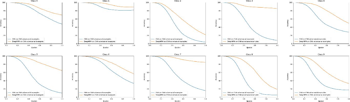 Figure 4 for Deep Minimax Probability Machine