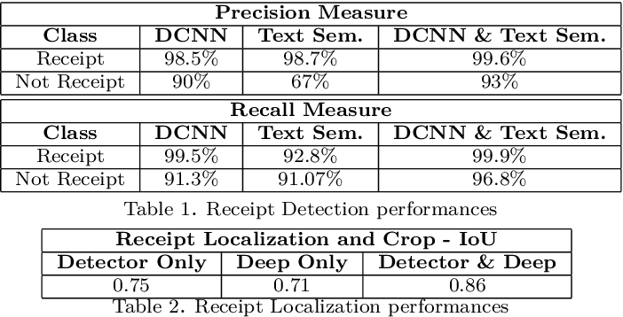 Deep learning for automatic sale receipt understanding