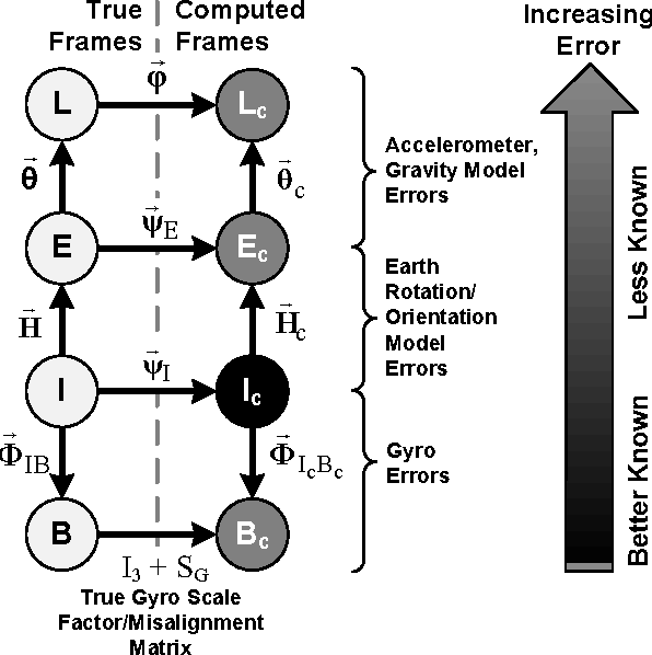 1eb8b5fe271 Figure 3 from A general theory for inertial navigator error modeling ...