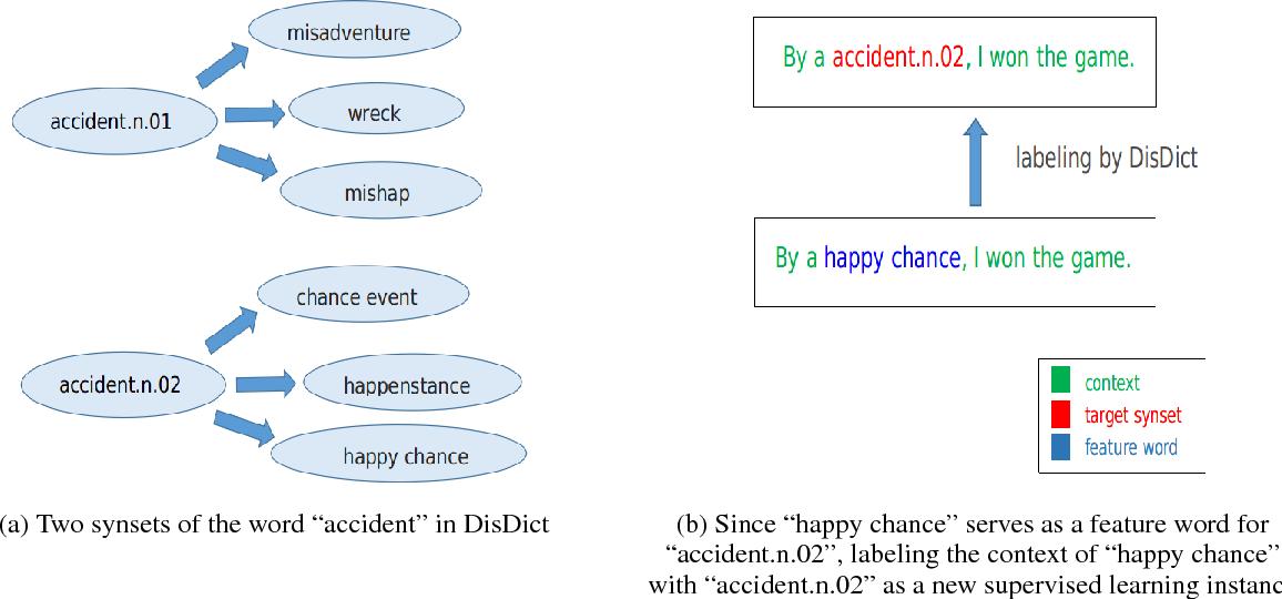 Figure 1 for KDSL: a Knowledge-Driven Supervised Learning Framework for Word Sense Disambiguation