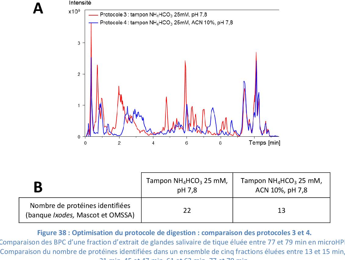 Figure 39 from Développement d'approches protéomiques pour l