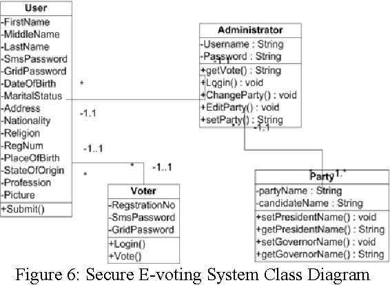 Figure 6 from design of secure electronic voting system using figure 6 secure e voting system class diagram ccuart Image collections