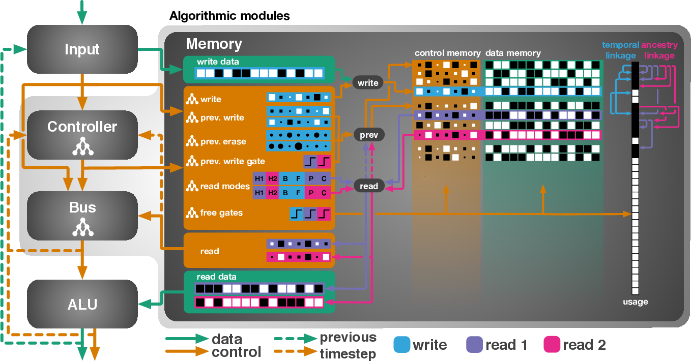 Figure 1 for Evolutionary Training and Abstraction Yields Algorithmic Generalization of Neural Computers