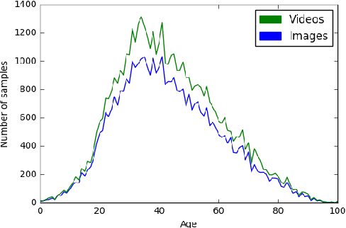 Figure 1 for Investigating Bias in Deep Face Analysis: The KANFace Dataset and Empirical Study