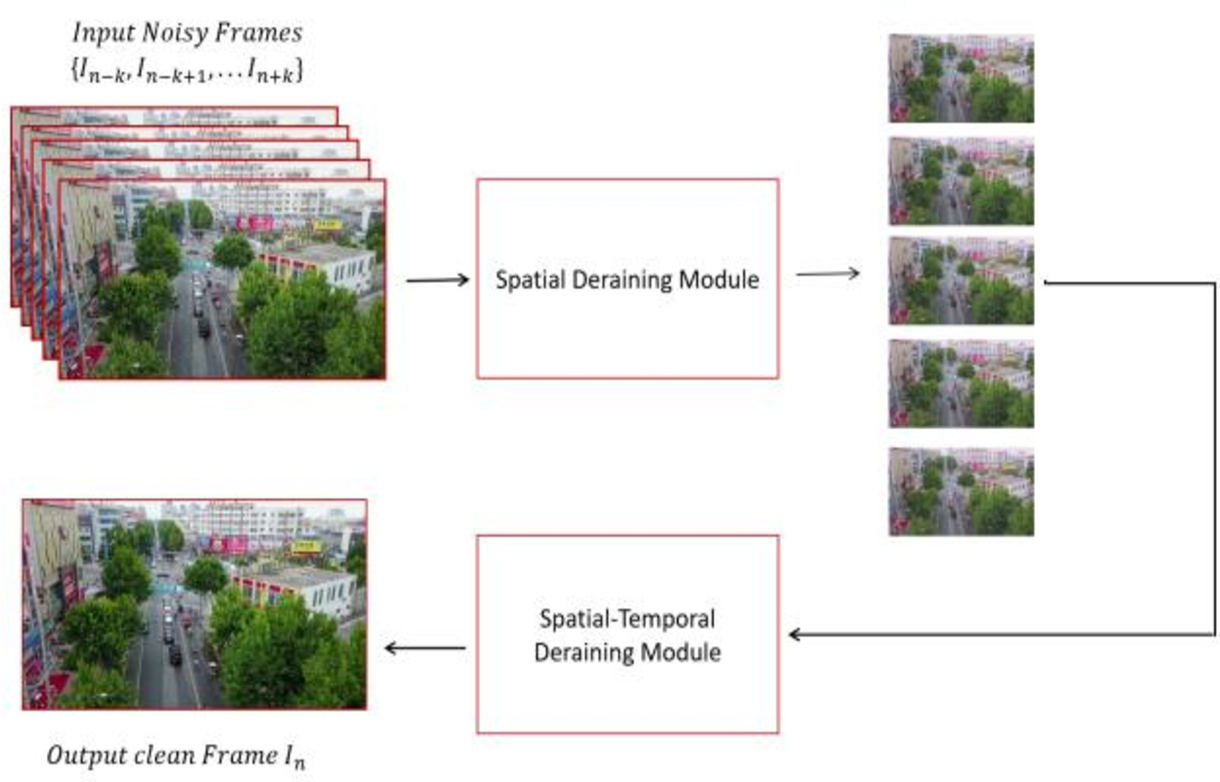 Figure 1 for Towards Safer Transportation: a self-supervised learning approach for traffic video deraining