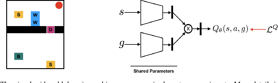 Figure 1 for Many-Goals Reinforcement Learning