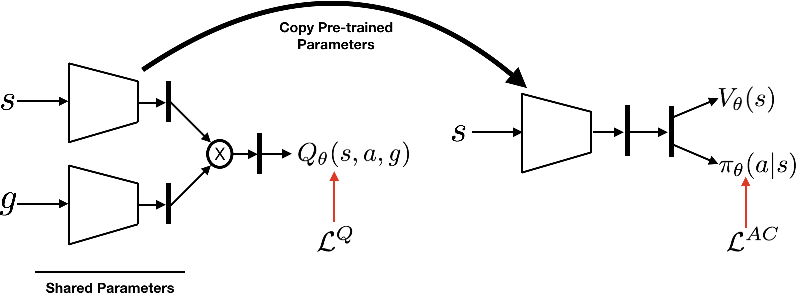 Figure 4 for Many-Goals Reinforcement Learning