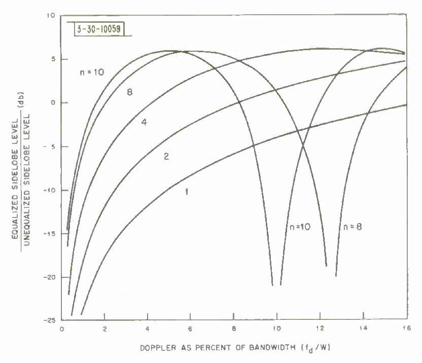 Figure 3 From Technical Report 420 Application Of Transversal