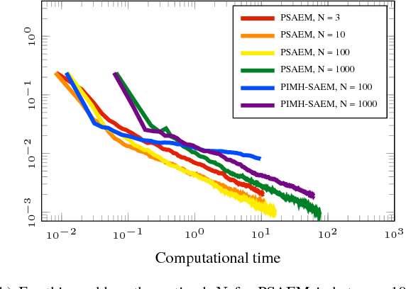 Figure 3 for Learning dynamical systems with particle stochastic approximation EM