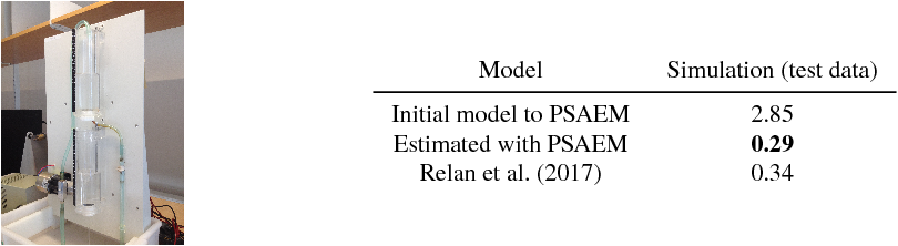 Figure 2 for Learning dynamical systems with particle stochastic approximation EM