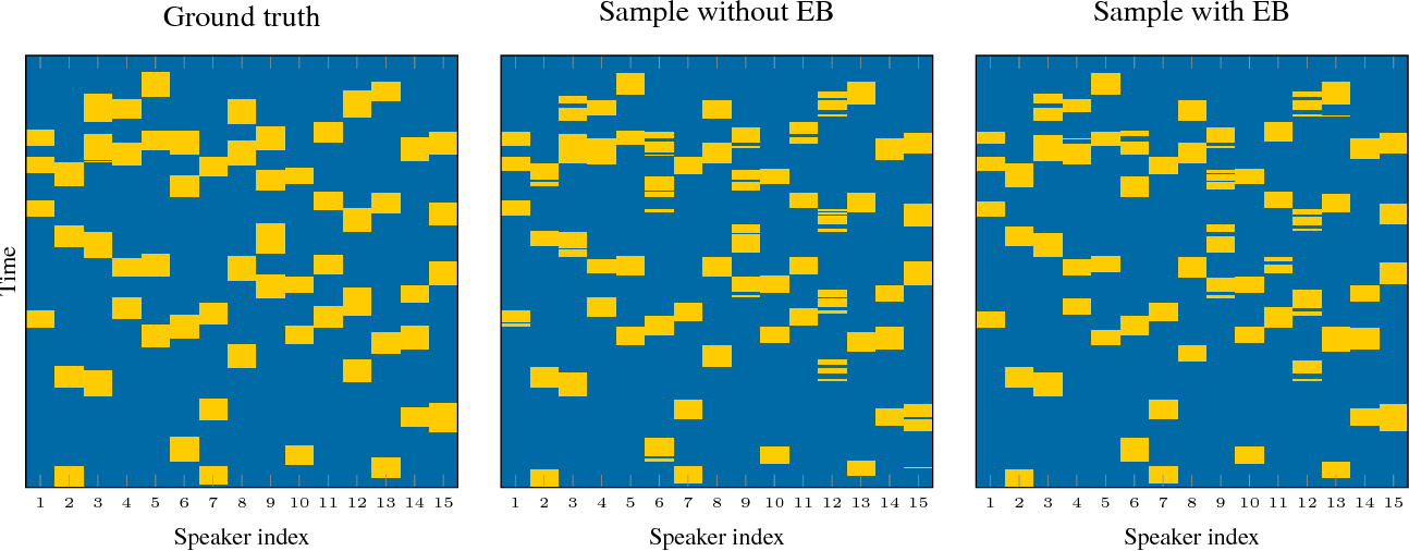 Figure 4 for Learning dynamical systems with particle stochastic approximation EM