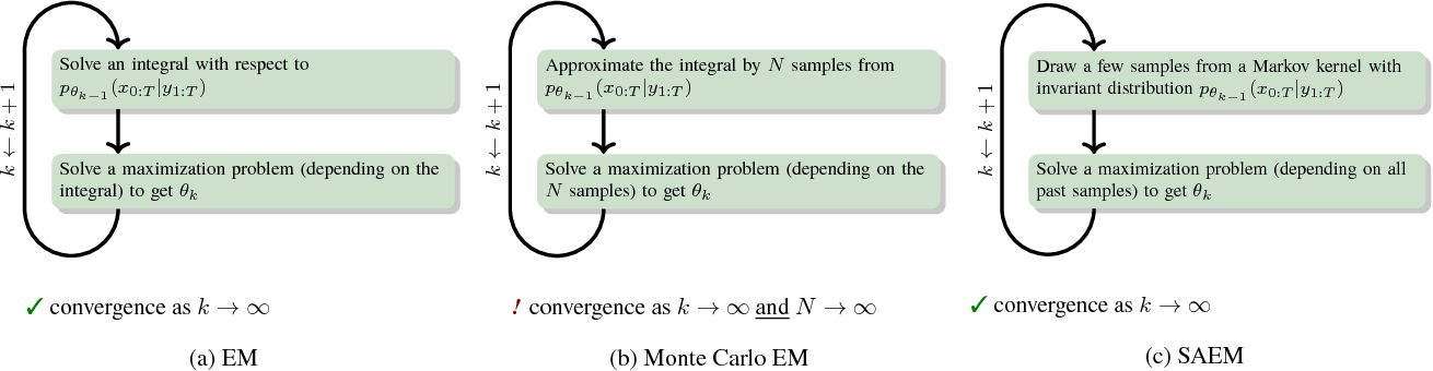 Figure 1 for Learning dynamical systems with particle stochastic approximation EM