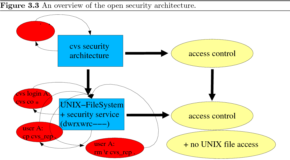 PDF] A CVS-Server Security Architecture - Concepts and Formal