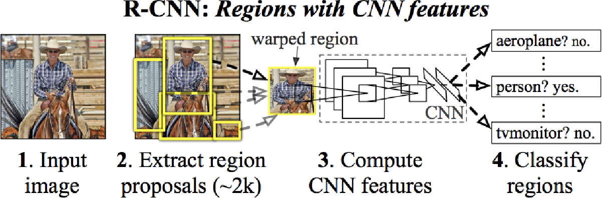 Figure 1 for A Survey of Modern Object Detection Literature using Deep Learning