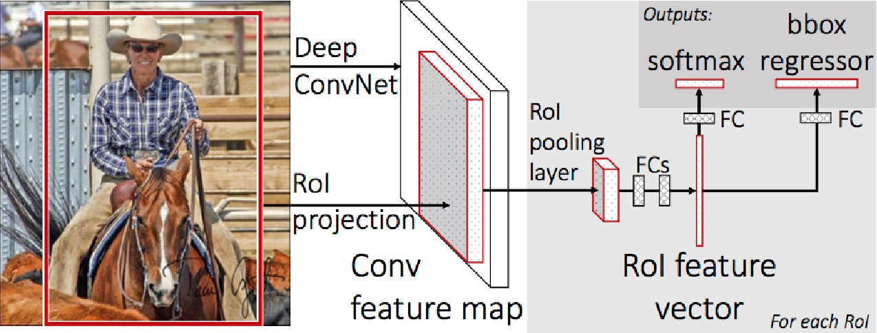 Figure 3 for A Survey of Modern Object Detection Literature using Deep Learning