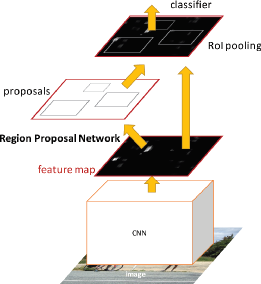 Figure 4 for A Survey of Modern Object Detection Literature using Deep Learning