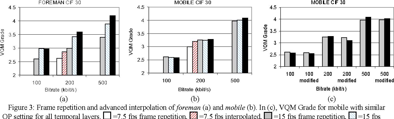 Subjective Quality Analysis of Bit Rate Exchange Between