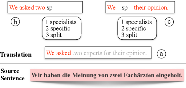 Figure 1 for GWLAN: General Word-Level AutocompletioN for Computer-Aided Translation