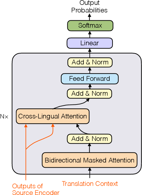 Figure 3 for GWLAN: General Word-Level AutocompletioN for Computer-Aided Translation