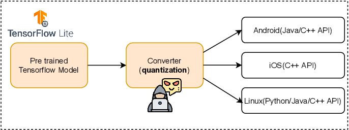Figure 1 for Quantization Backdoors to Deep Learning Models