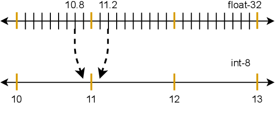 Figure 2 for Quantization Backdoors to Deep Learning Models
