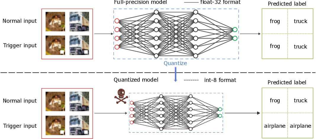 Figure 3 for Quantization Backdoors to Deep Learning Models
