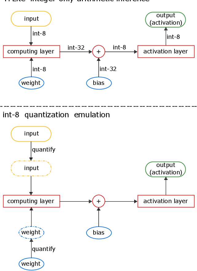 Figure 4 for Quantization Backdoors to Deep Learning Models