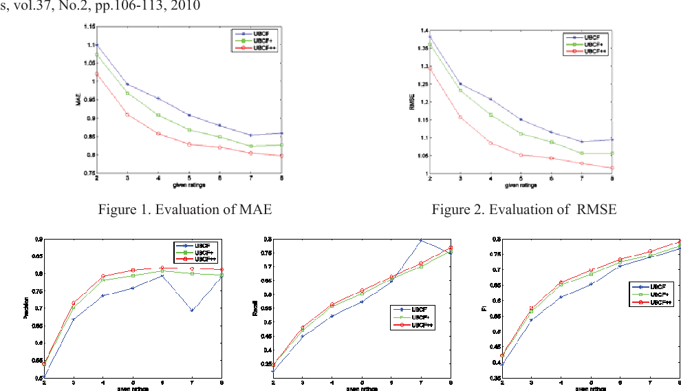 Enhancing Accuracy Of User Based Collaborative Filtering