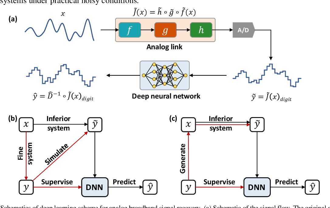 Figure 1 for Deep learning scheme for microwave photonic analog broadband signal recovery