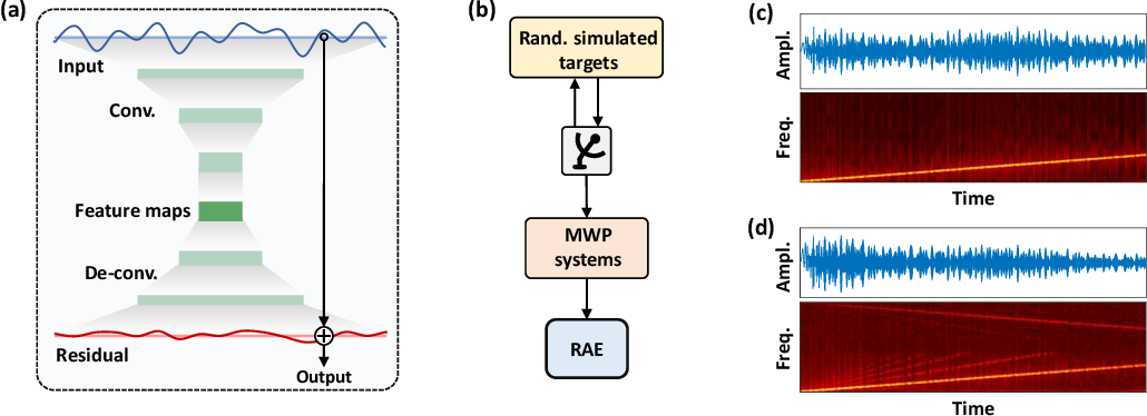 Figure 2 for Deep learning scheme for microwave photonic analog broadband signal recovery