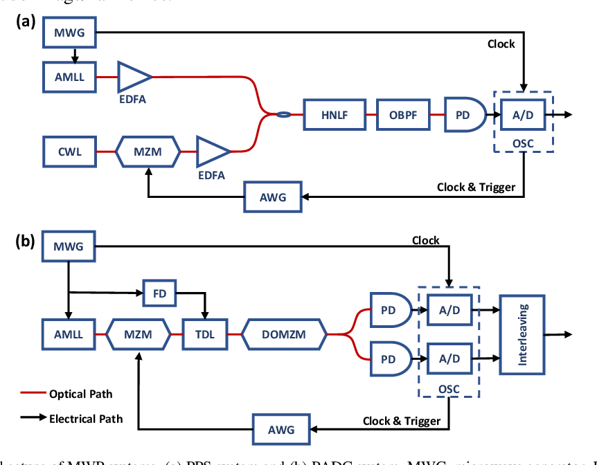 Figure 3 for Deep learning scheme for microwave photonic analog broadband signal recovery