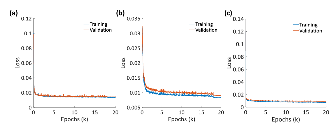Figure 4 for Deep learning scheme for microwave photonic analog broadband signal recovery