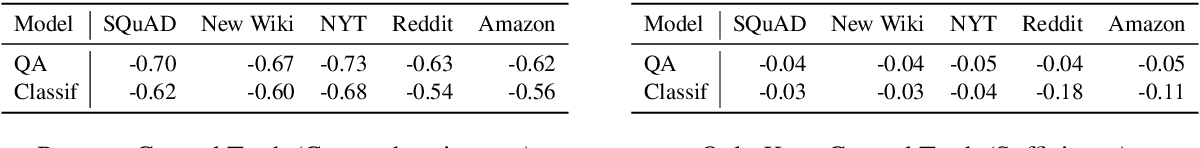 Figure 4 for QUACKIE: A NLP Classification Task With Ground Truth Explanations