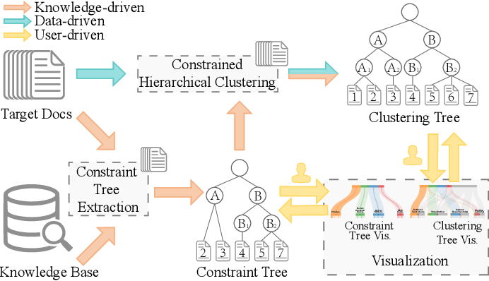 Figure 2 for Interactive Steering of Hierarchical Clustering
