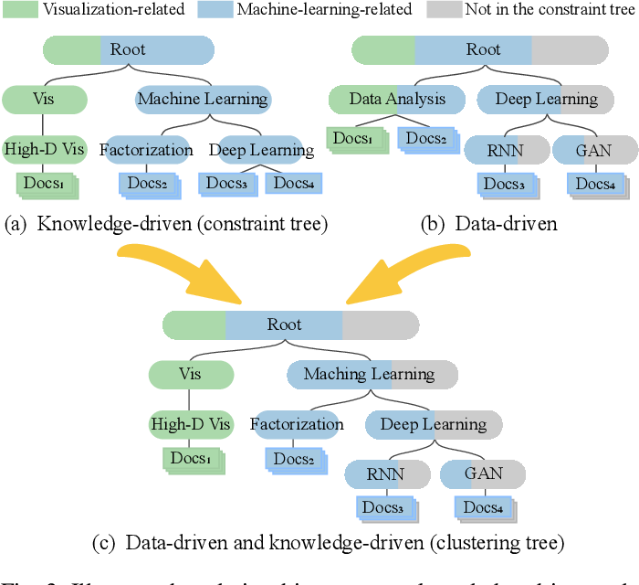 Figure 4 for Interactive Steering of Hierarchical Clustering