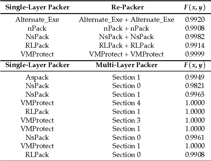 Table 3 from Packer Detection for Multi-Layer Executables Using