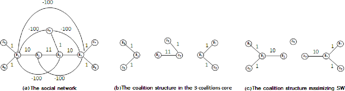 Figure 1: The difference between the 3-coalition-core and the coalition structure that maximizes the social welfare