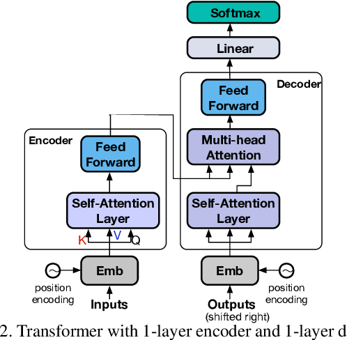 Figure 2 for End-to-End Dense Video Captioning with Masked Transformer