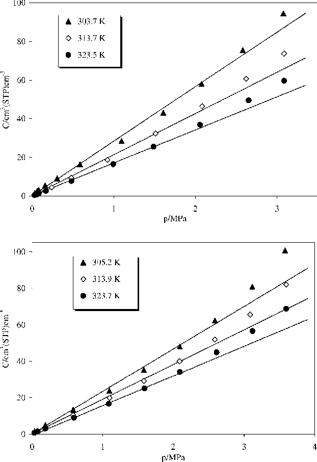 Figure 1 from Gas solubility of carbon dioxide in poly(lactic acid