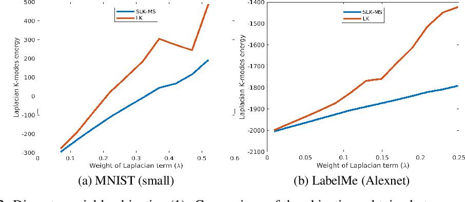PDF] Scalable Laplacian K-modes - Semantic Scholar