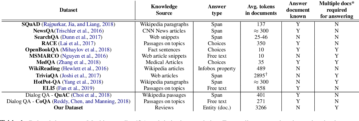 Figure 2 for Large Scale Question Answering using Tourism Data
