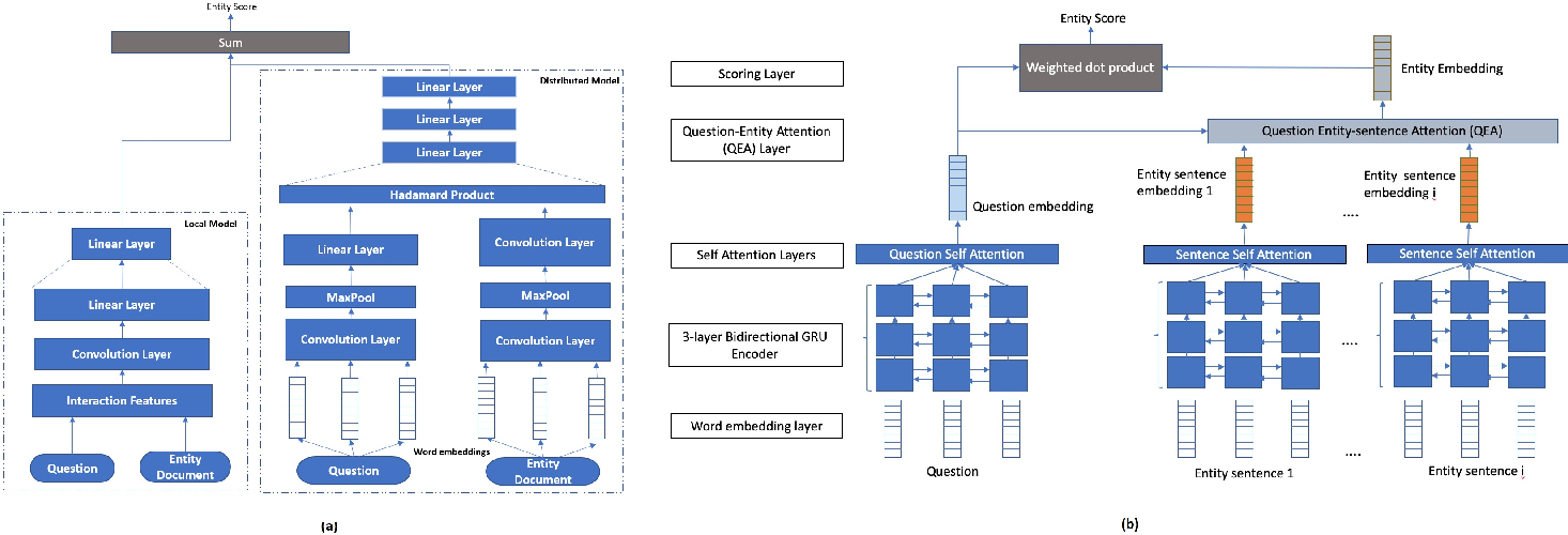 Figure 4 for Large Scale Question Answering using Tourism Data